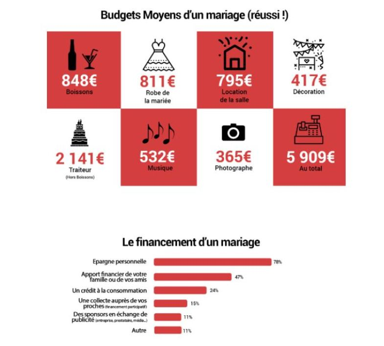 traiteur mariage tarif moyen